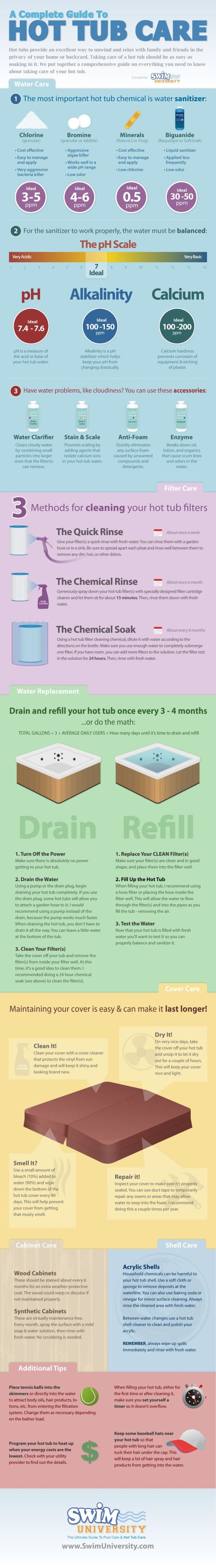 Hot Tub Infographic