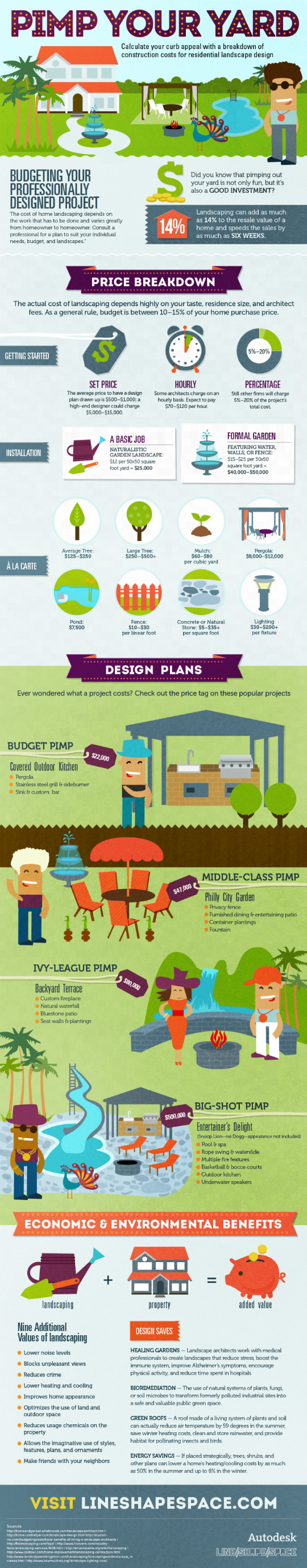 Landscaping-costs-infographic-autodesk-lemonly-infographic-design